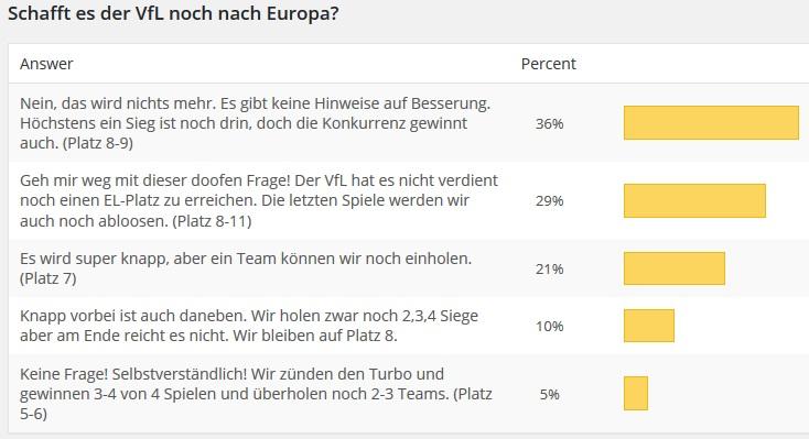 Umfrage-Dortmund