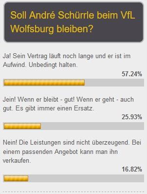 Schürrle-vote