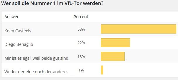 TOrhüter-Umfrage
