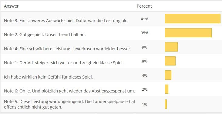 Umfrage-Leverkusen